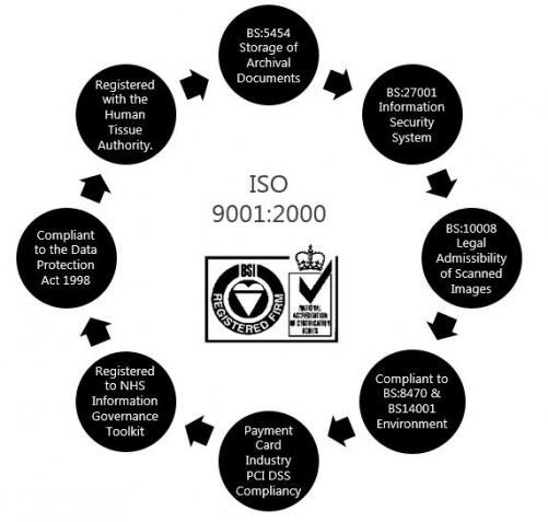 ISO9001 Cog